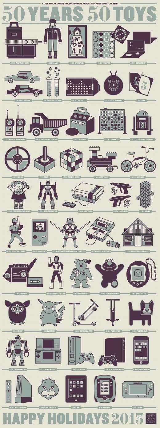 Top Spielzeuge der letzten 50 Jahre